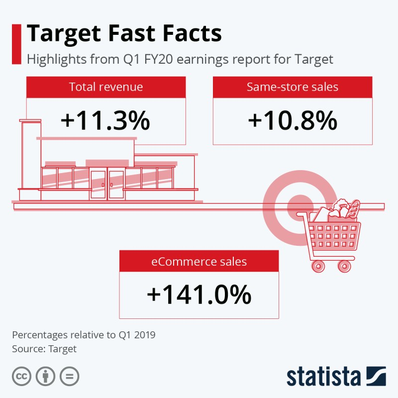 U.S. E-Commerce Is Booming