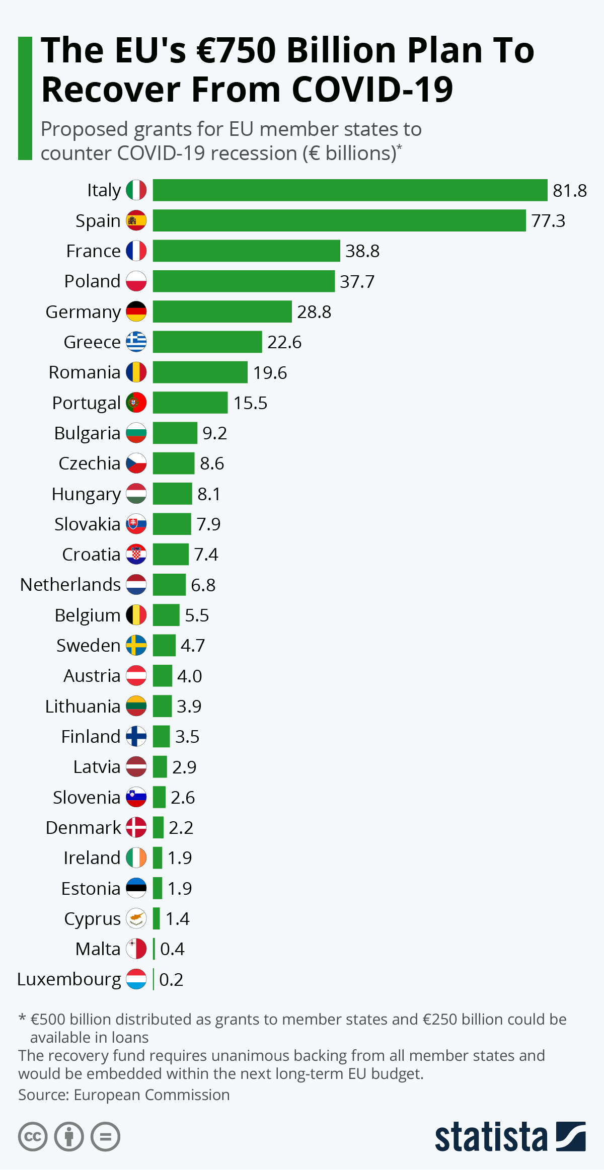 Infographic: The EU's €750 Billion Plan To Recover From COVID-19   Statista