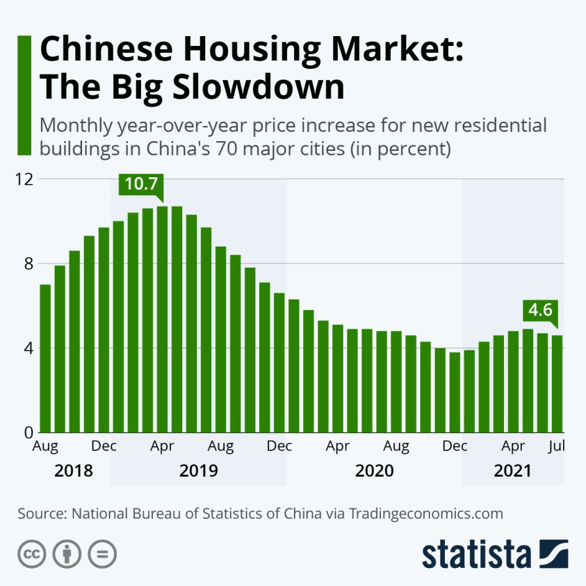 monthly price increase new houses China 70 major markets