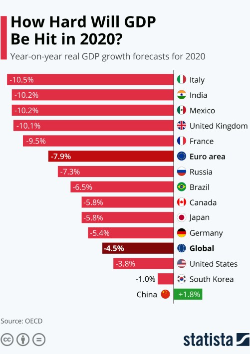 Infographic: How Hard Will GDP Be Hit in 2020? | Statista