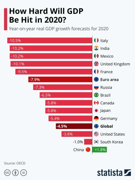 oecd gdp growth projections 2020 on 2019
