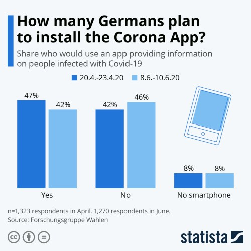 Infographic: How many Germans plan to install the Corona App? | Statista