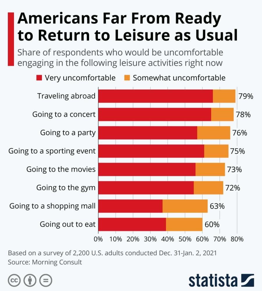 Activities That We Are Still Avoiding
