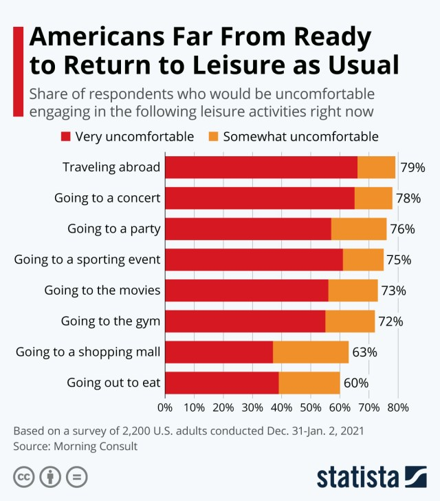 Infographic: Consumers Are Gradually Restoring a Sense of Safety | Statista