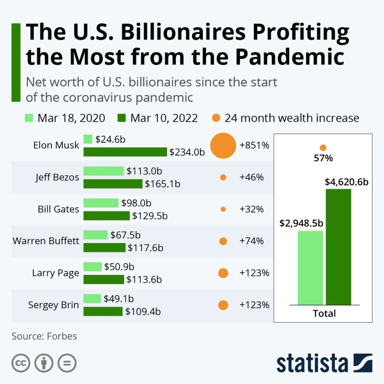 Infographic: U.S. Billionaires Gained $1 Trillion Since The Pandemic Started | Statista