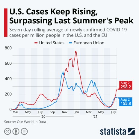 Daily COVID-19 cases in the US and the EU