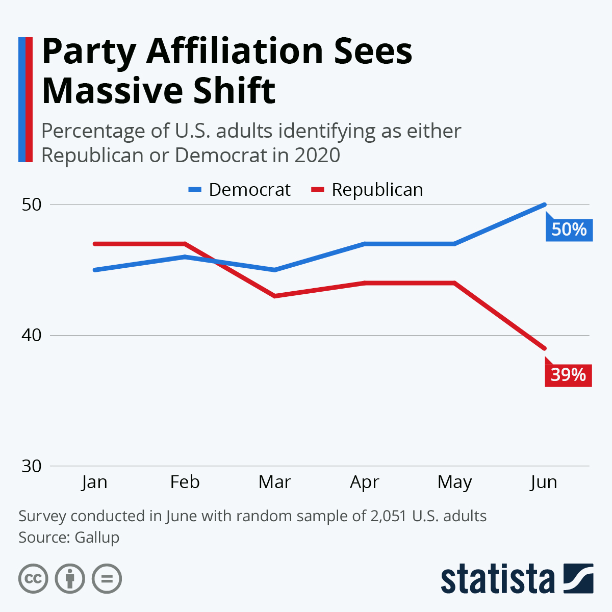 Chart Party Affiliation Sees Massive Shift Statista