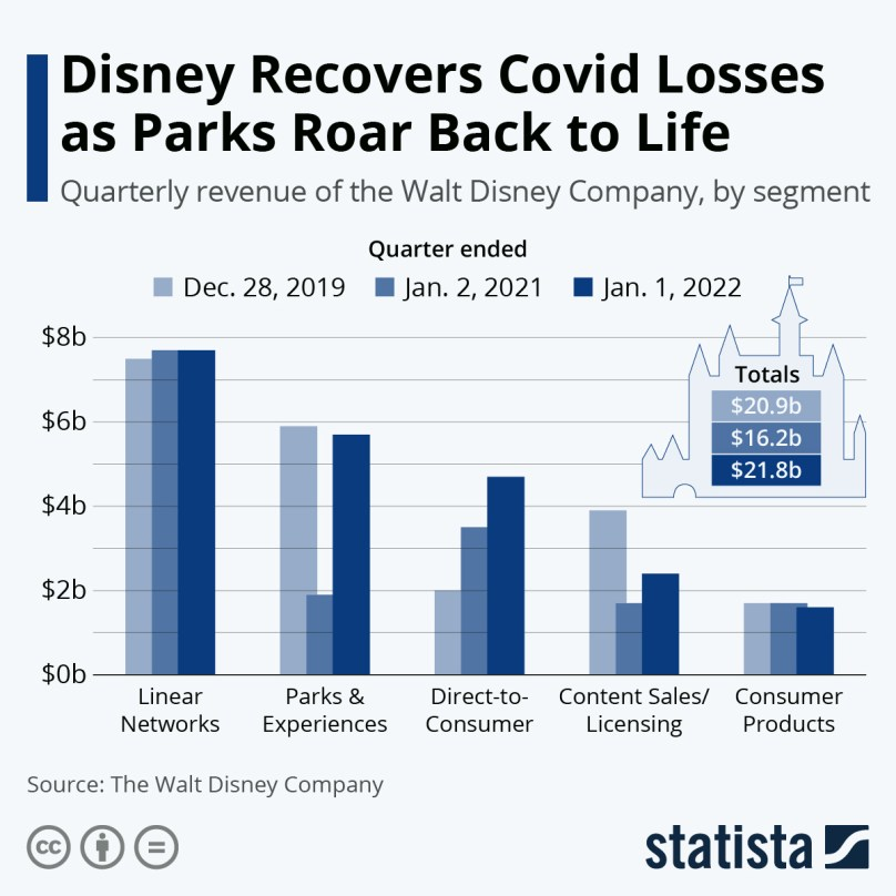 Infographic: Coronavirus Changes Face of Disney's Business | Statista