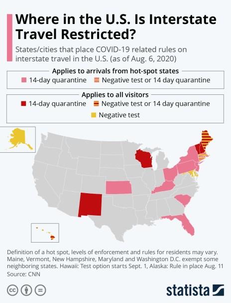 COVID-19 restrictions interstate travel U.S.