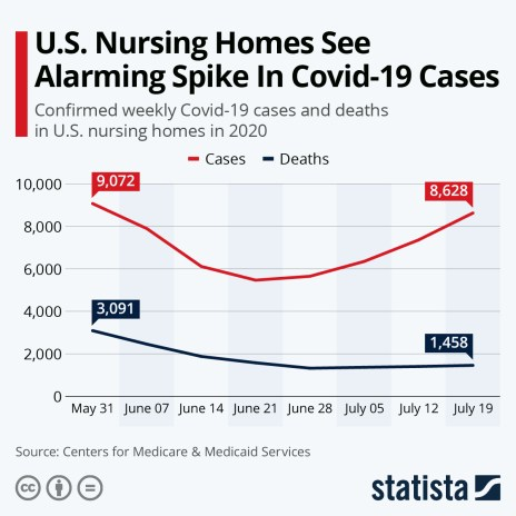 Confirmed weekly covid cases and deaths in U.S. nursing homes