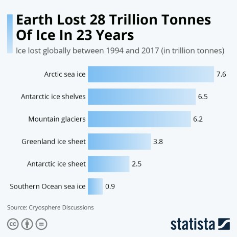 ice lost globally
