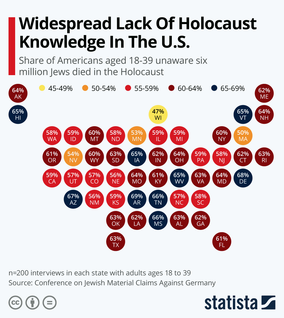 Infographic: Widespread Lack Of Holocaust Knowledge In The U.S. | Statista