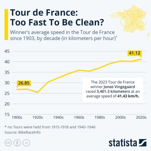 Infografica: Tour de France: troppo veloce per essere puliti? | Statista