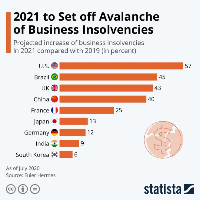 Infographic: 2021 to Set off Avalanche of Business Insolvencies | Statista
