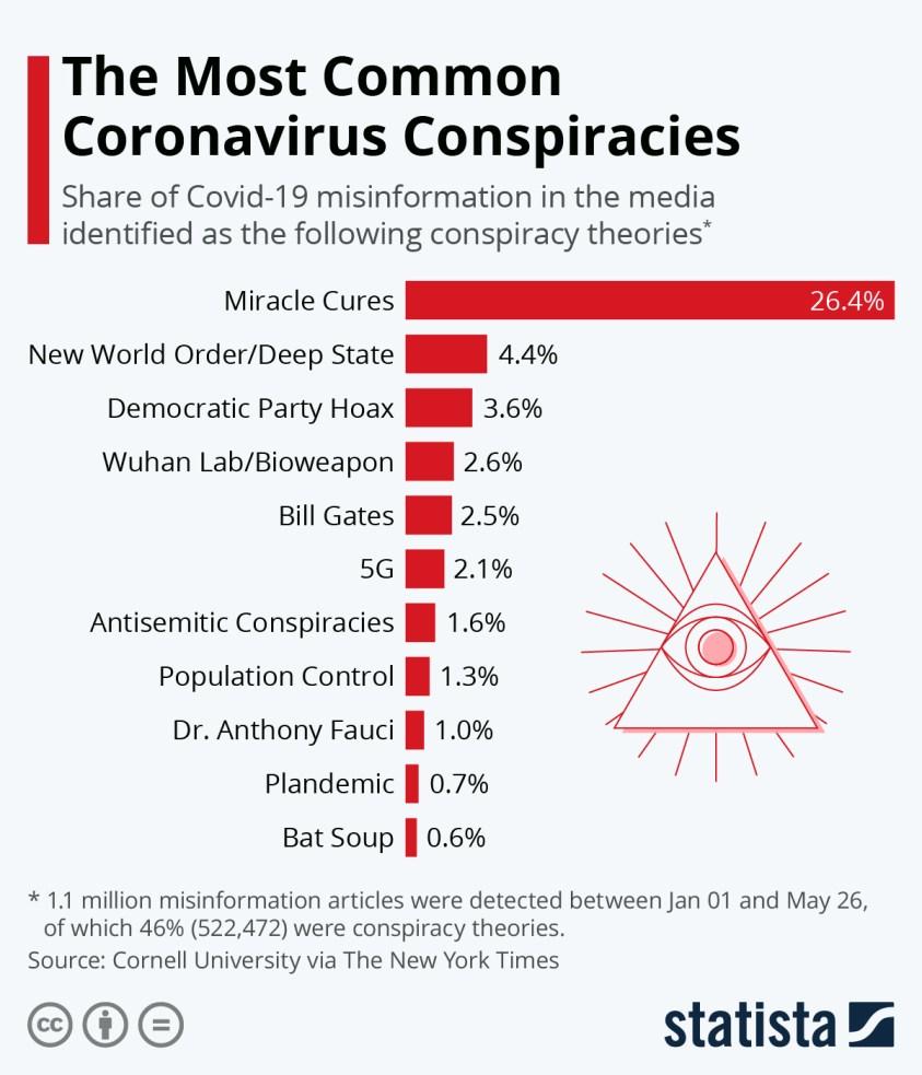 share of coronavirus misinformaton identified as conspiracy theories