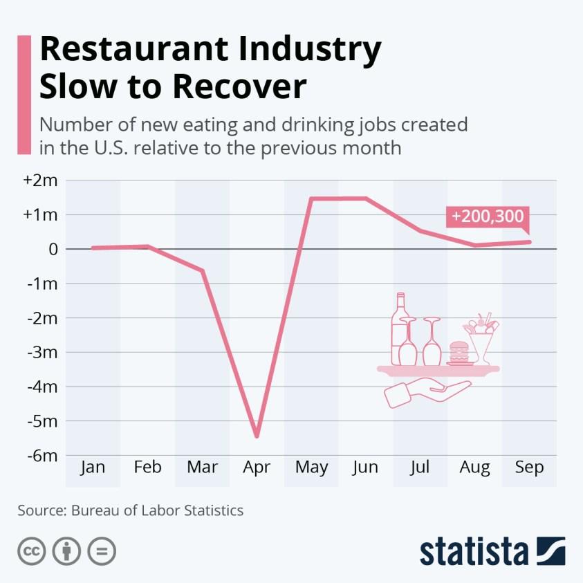 restaurant industry jobs growth