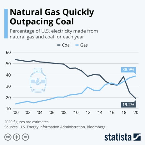 coal and gas electricity output