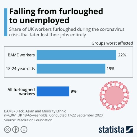 share uk workers furloughed now unemployed