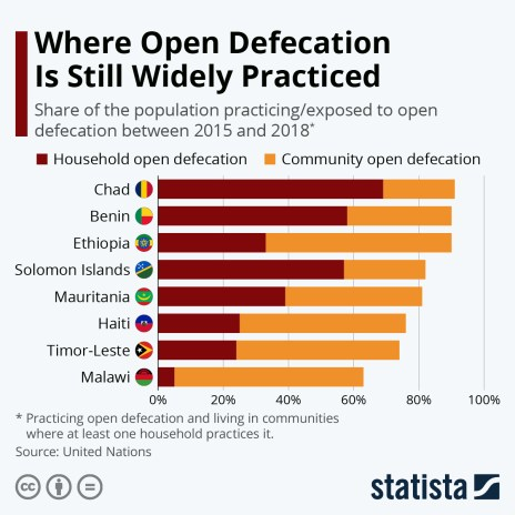 share of the population practicing or exposed to open defecation