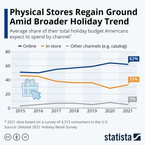 Holiday shopping spend by channel