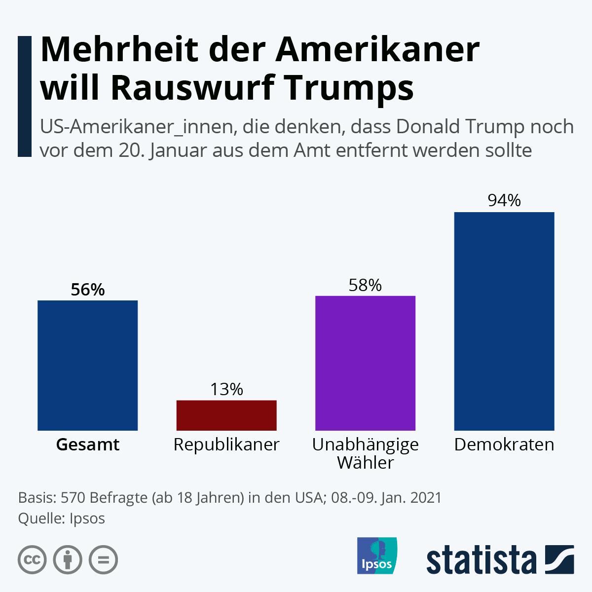 Infografik: Mehrheit der Amerikaner will Rauswurf Trumps | Statista