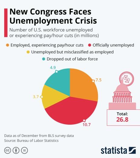 unemployment united states