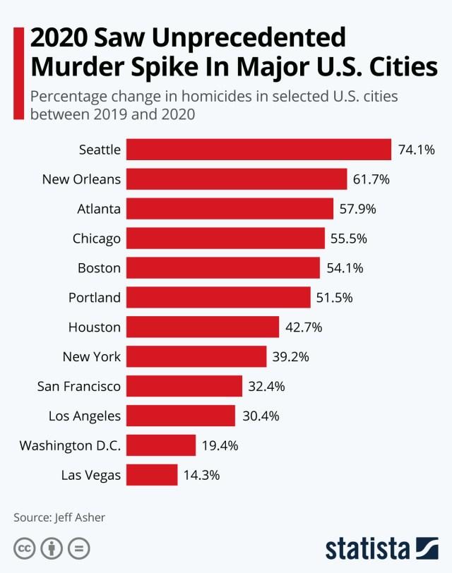 Infographic: 2020 Saw Unprecedented Murder Spike In Major U.S. Cities   Statista