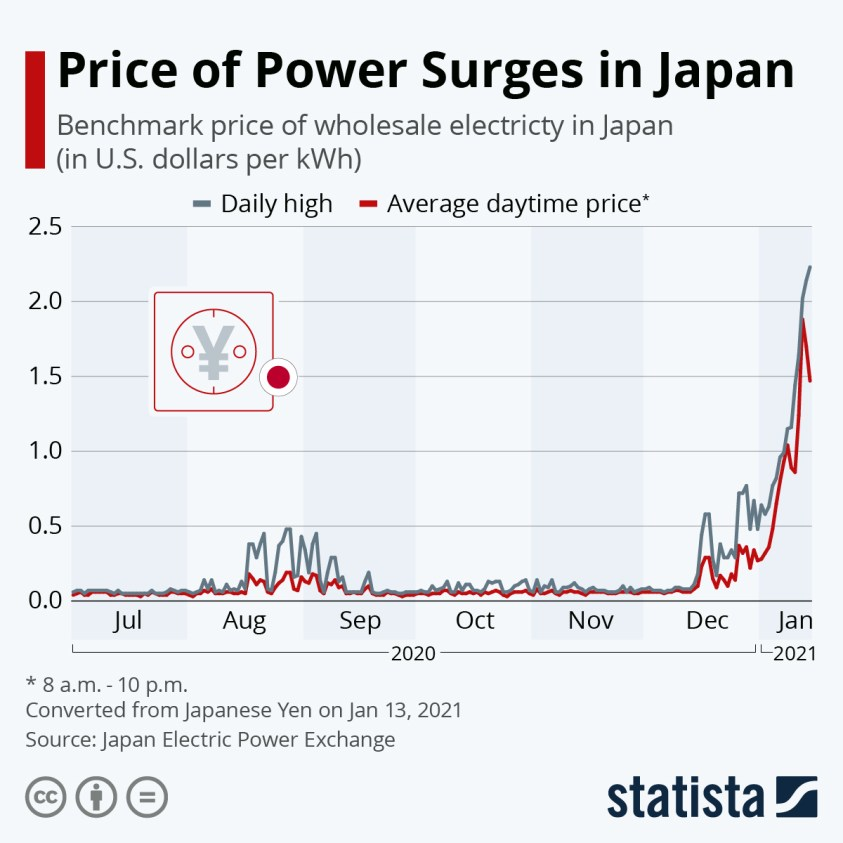 price of wholesale electricty Japan