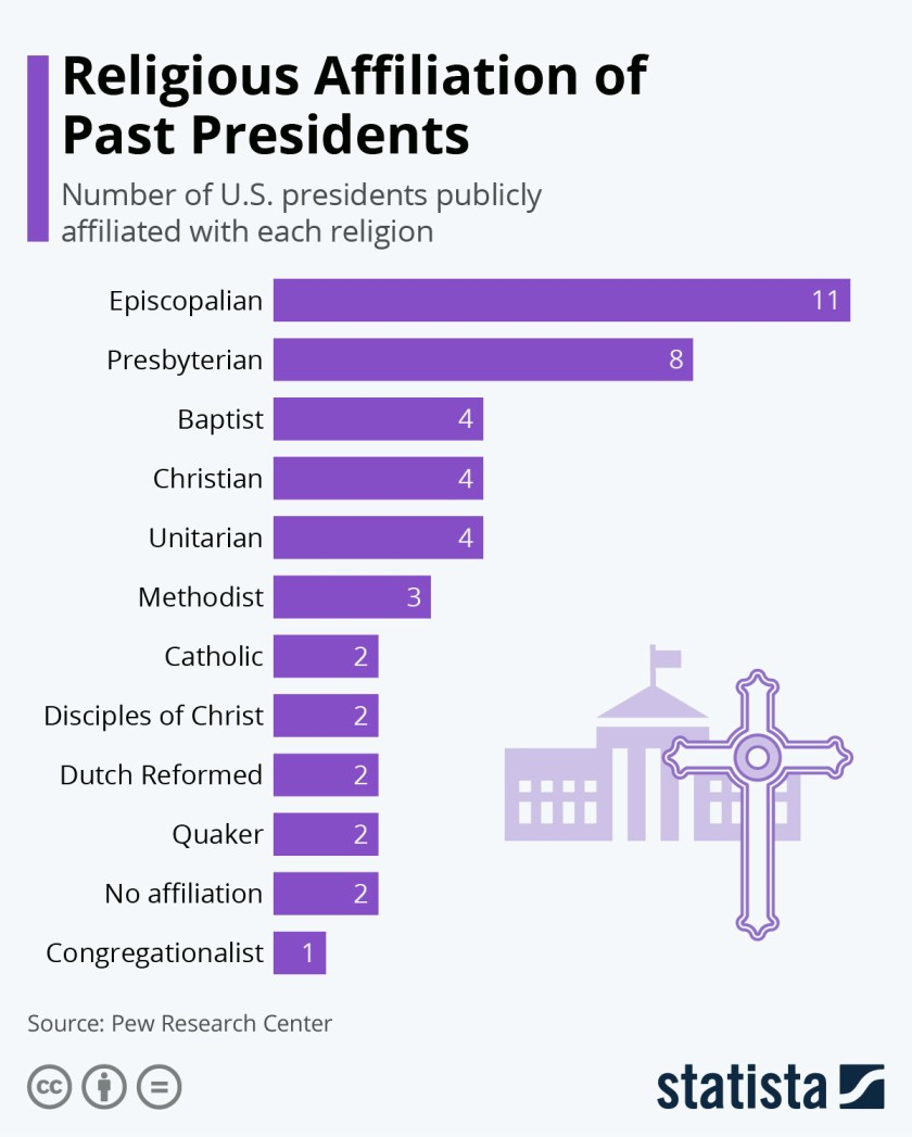 Infographic: Religious Affiliation of Past Presidents   Statista