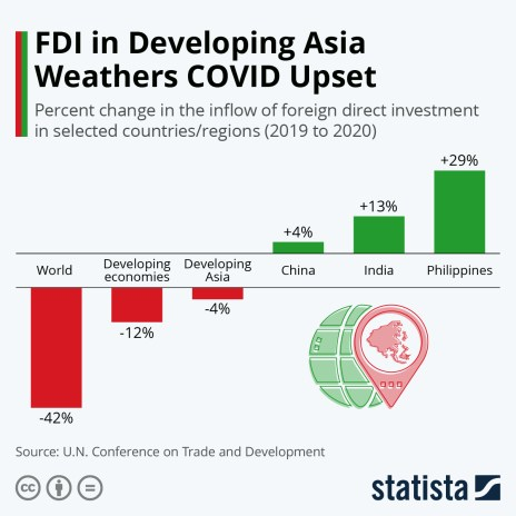 change in foreign direct investment