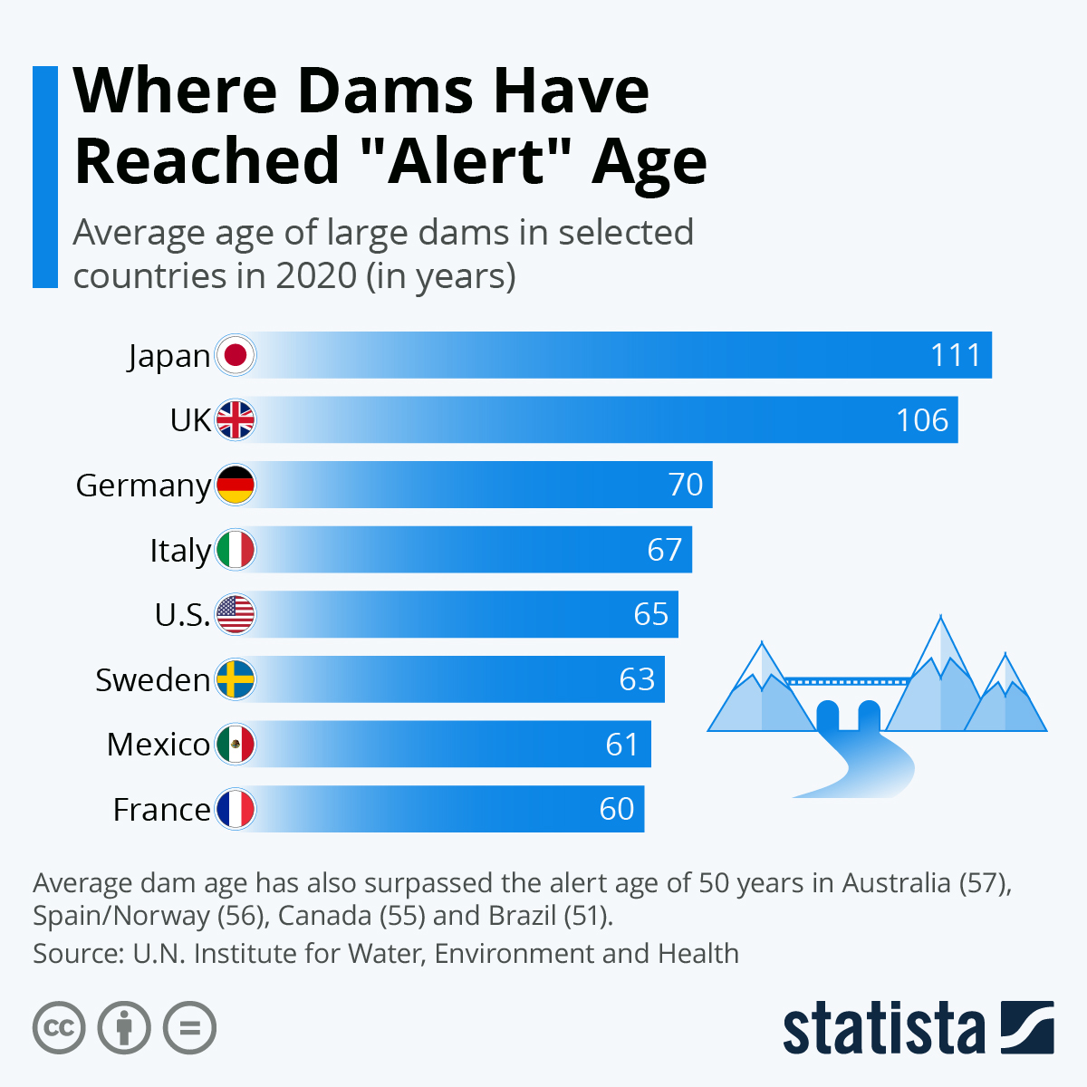 Infographic: Where Dams Have Reached
