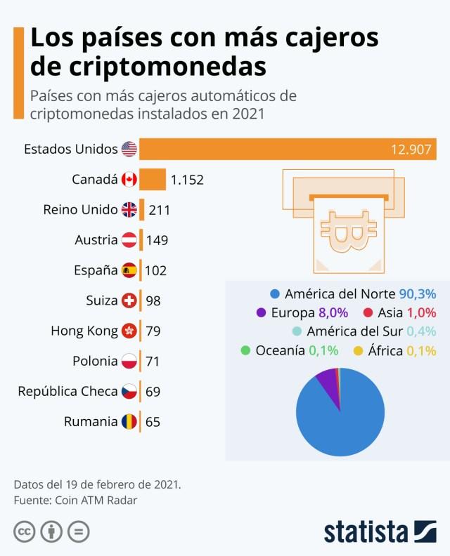 Infografía: España, quinto país del mundo con más cajeros de criptomonedas | Statista