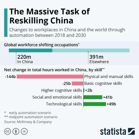 reskilling China