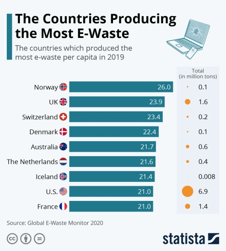 e-waste by country