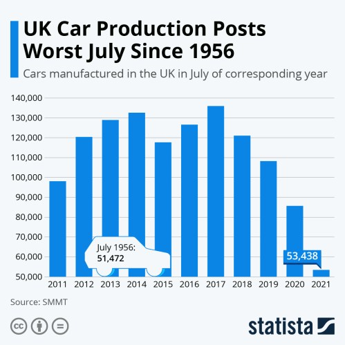 Infographic: UK Car Production Posts Worst July Since 1956 | Statista