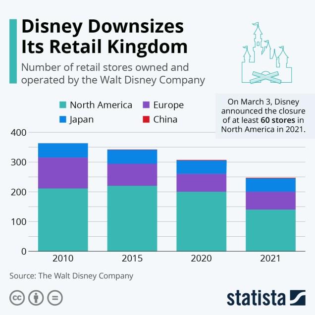 Infográfico: Disney reduziu seu reino de varejo | Statista