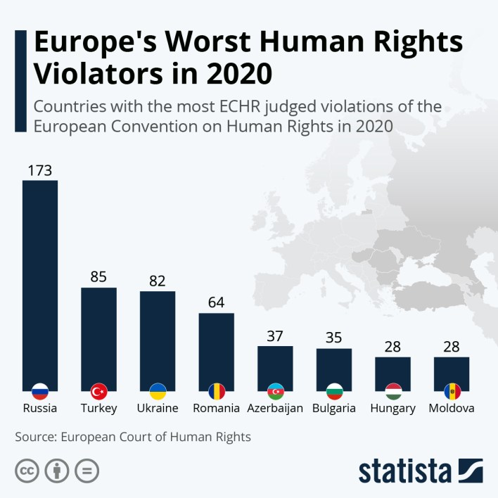 Infografie: cei mai răi violatori ai drepturilor omului din Europa în 2020 | Statista