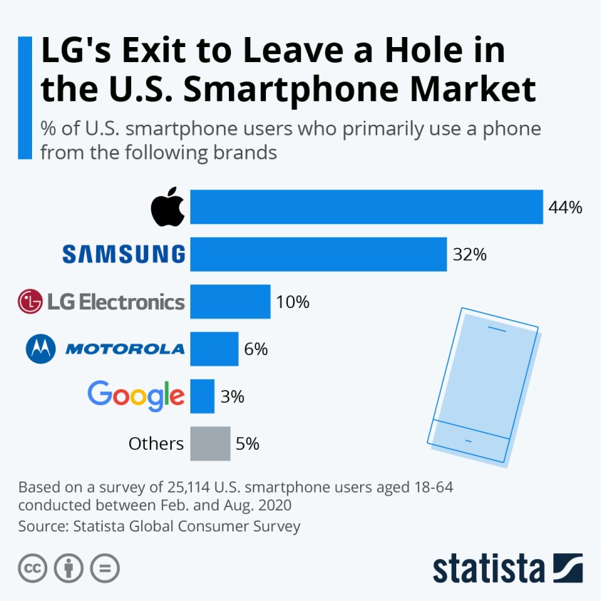 Most popular smartphone brands in the US