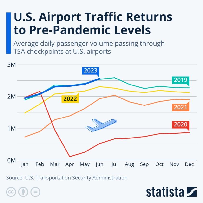 Passenger screenings at US airports