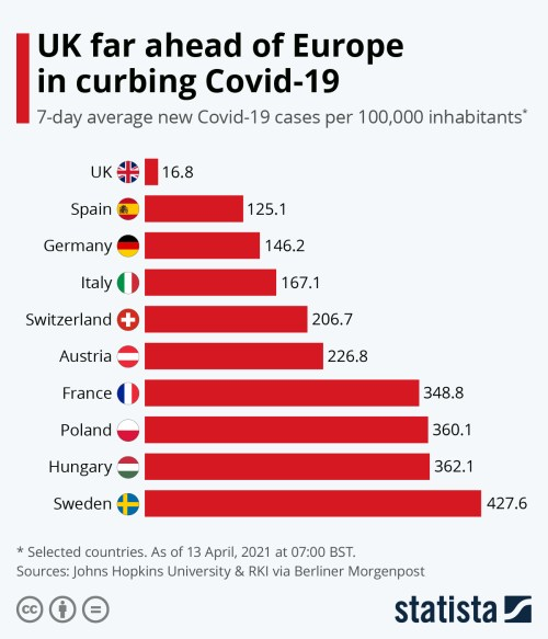 Infographic: UK far ahead of Europe in curbing Covid-19 | Statista
