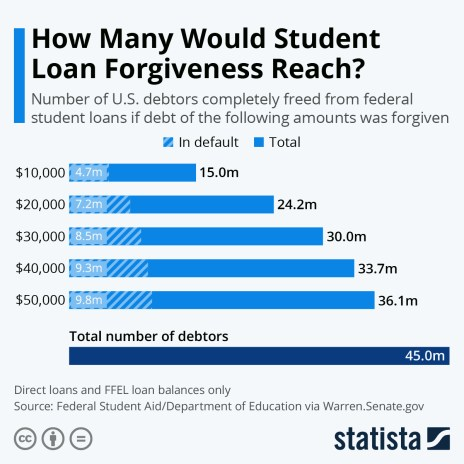 student loan forgiveness by debt level