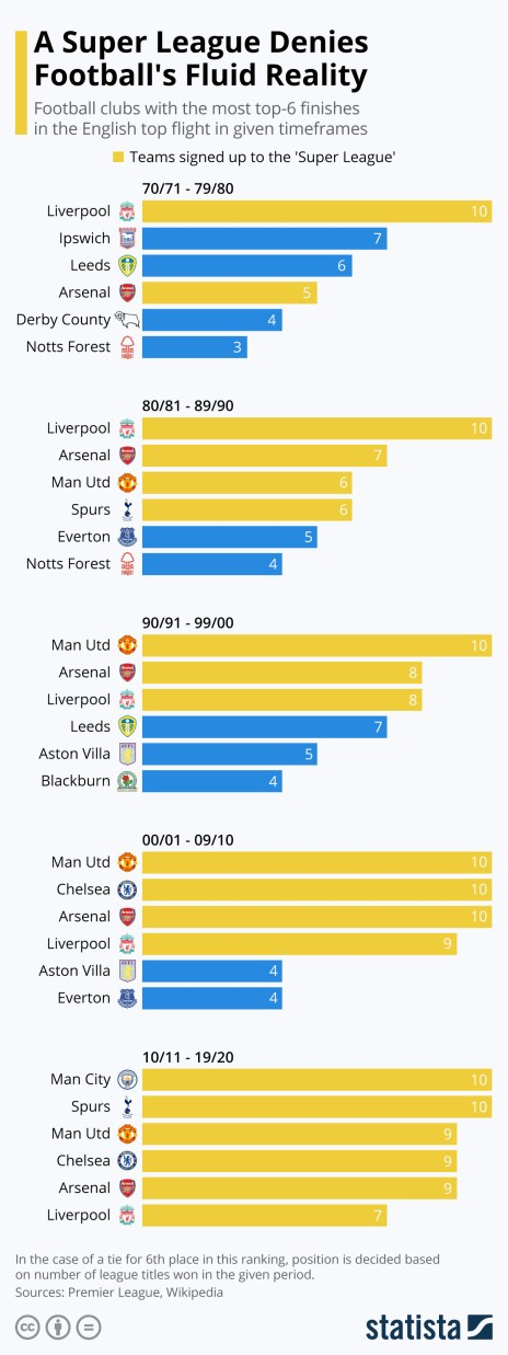 english football top six history