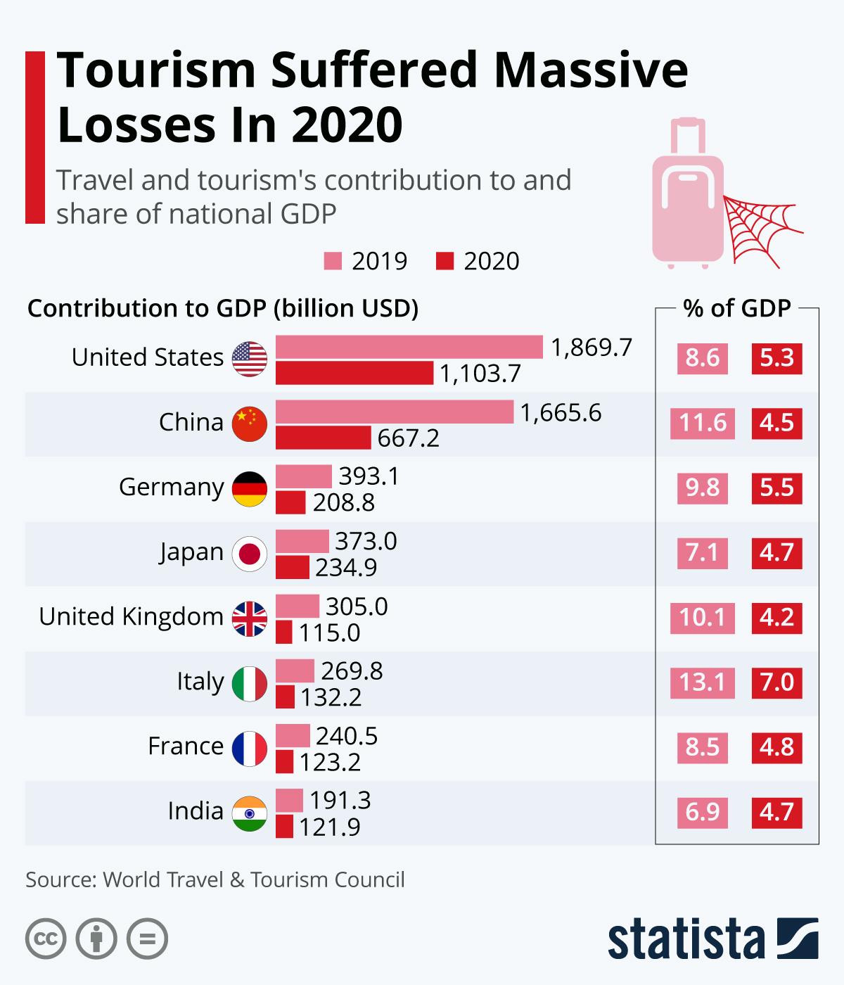 Infographic: Tourism Suffered Massive Losses In 2020   Statista