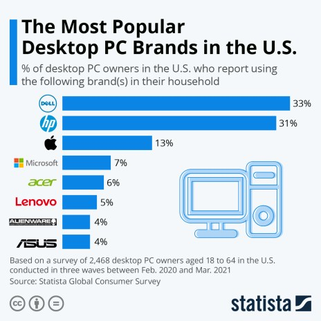 Desktop PC market share in the US