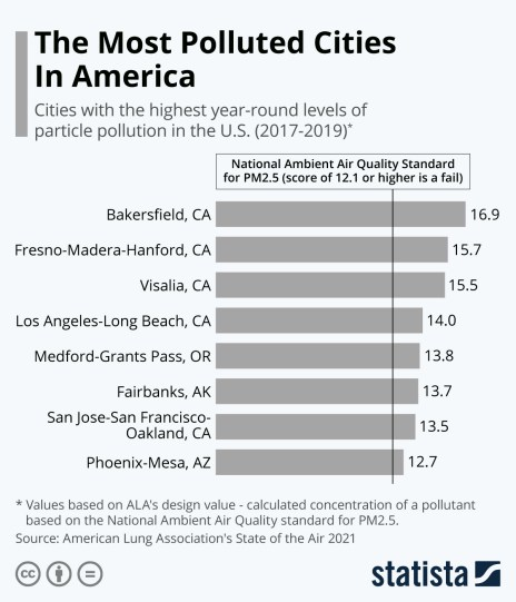 US cities by year round PM pollution