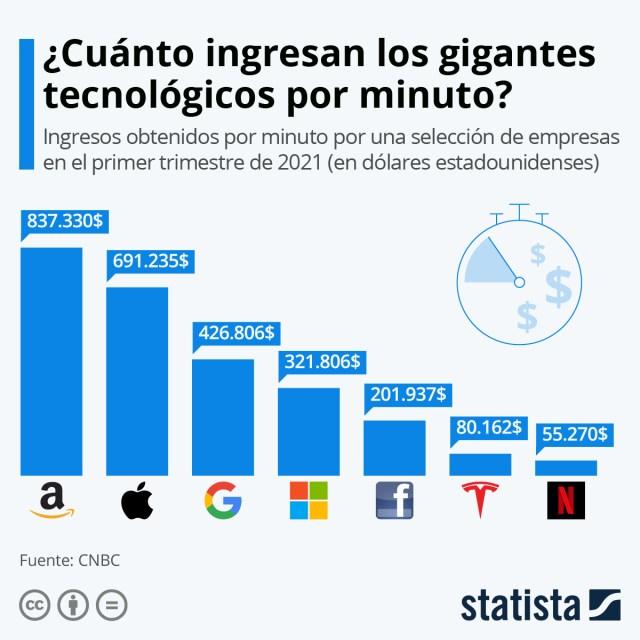 Infografía: Los gigantes tecnológicos ingresan auténticas fortunas por minuto | Statista