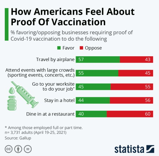 Infographic: How Americans Feel About Proof Of Vaccination   Statista