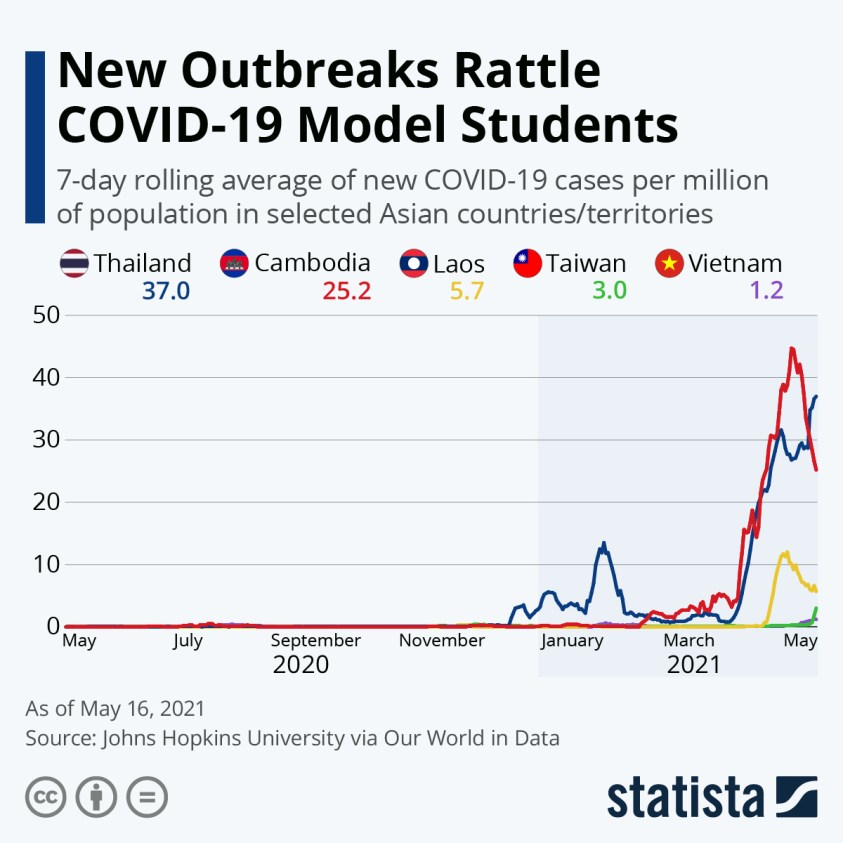 covid outbreaks model students