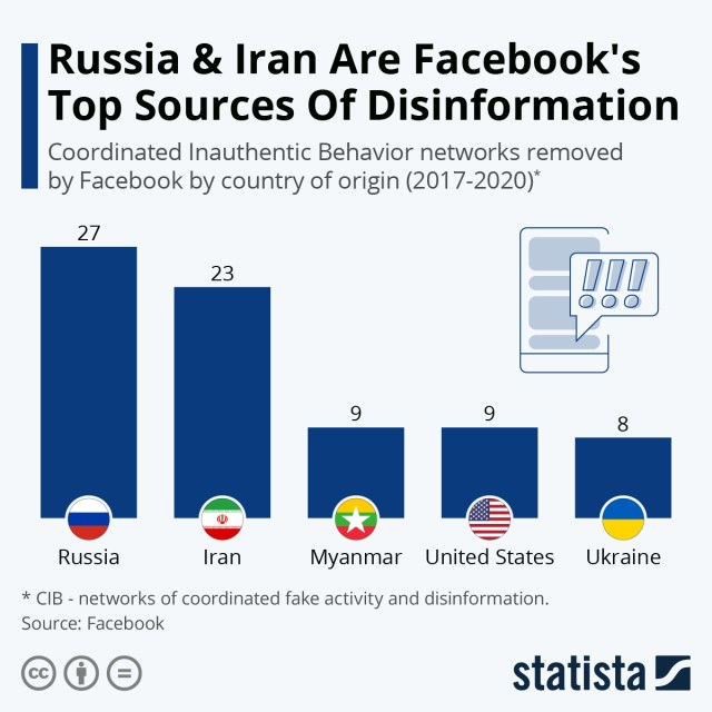 Infographic: Russia & Iran Are Facebook's Top Sources Of Disinformation | Statista