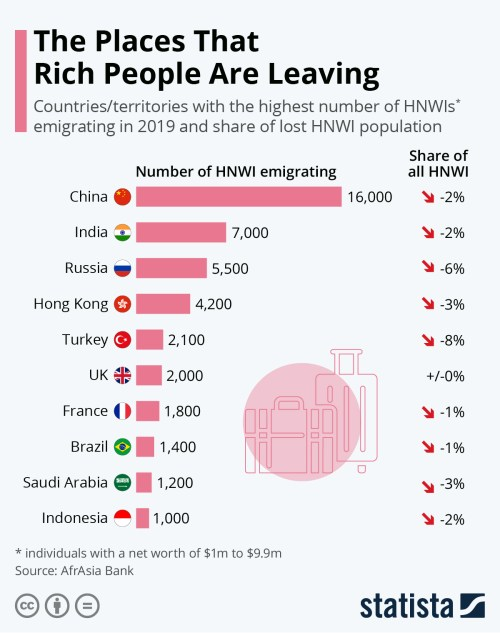 Infographic: The Places That Rich People Are Leaving | Statista